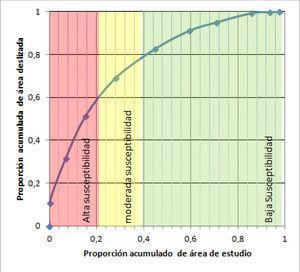 Curva de tasa de éxito de las áreas susceptibles determinadas frente a los procesos de ladera que se presentaron durante el Terremoto de Cinchona en 2009.