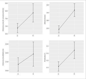 Val ores medi os e intervalos de confianza (95%) para las variables cuantitativas según el proceso considerado. D = Deforestación, R = Transición Forestal.