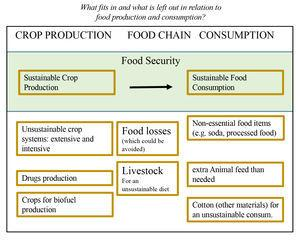 Definition of Food security for the context of Mexico