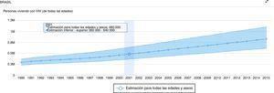 Número de personas que vivían con VIH entre 1990 y 2015 en Brasil. Fuente: http://aidsinfo.unaids.org/ [consultado 3 Dic 2016].