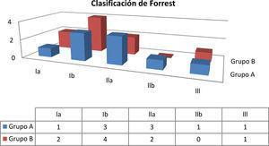 Clasificación de los pacientes del grupo A y Grupo B según la clasificación de Forrest. Grupo A: una única sesión de escleroterapia; Grupo B: dos sesiones de escleroterapia; Forrest la: sangrado activo en chorro, pulsátil; Forrest lb: sangrado babeante; Forrest lla: vaso visible no sangrante; Forrest llb: coágulo adherido; Forrest lll: tapón de fibrina.