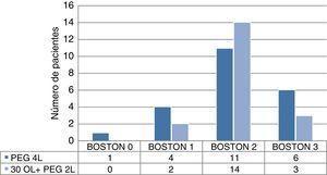 Boston colon izquierdo.