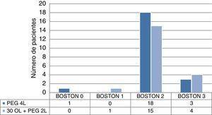 Boston colon transverso.
