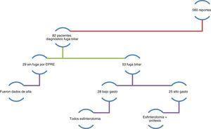 Diagrama de flujo de pacientes analizados, los tipos de fuga y tratamientos endoscópicos realizados para resolución de las fugas y/o lesión. Reportes analizados. Presencia de fuga y/o lesión biliar y tratamiento.