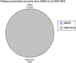 AMEG en la DDW 2016. AMEG: Asociación Mexicana de Endoscopia Gastrointestinal; DDW: Digestive Diseases Week.