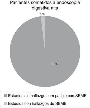 Porcentaje de endoscopías que reportan hallazgos compatibles con, sospecha endoscópica de metaplasia esofágica (SEME).