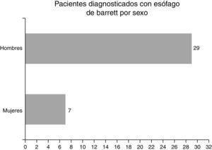 Pacientes diagnosticados con esófago de Barrett por sexo.