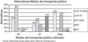 Valoración sobre la aplicación de medidas que mejoren la movilidad sostenible. Fuente: Elaboración propia según datos de las tablas de contingencia 10 y 11.