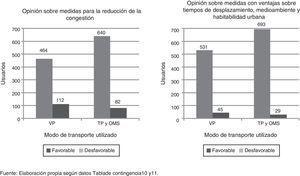 Uso de los modos de transporte: alternativas de movilidad disponibles. Fuente: Elaboración propia según datos de la tabla de contingencias 3.