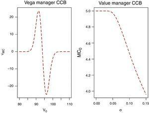 Vega of the manager CCB.