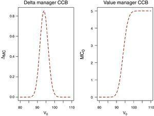 Delta of the manager CCB.