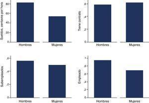 Condiciones laborales generales en Ecuador, por género.