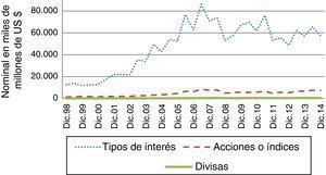 Volumen negociado en mercados organizados por tipo de subyacente. Fuente: elaboración propia a partir del datos del BIS.