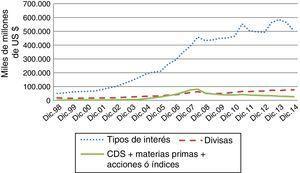 Volumen negociado en mercados OTC por tipo de subyacente Fuente: elaboración propia a partir del datos del BIS.