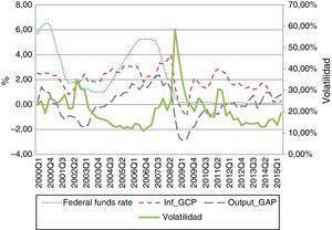 Evolución de las variables del modelo Fuente: elaboración propia a partir de datos de la Reserva Federal.