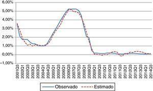 Evolución del tipo de interés estimado y observado Fuente: elaboración propia a partir de datos de la Reserva Federal y de la regla monetaria estimada.