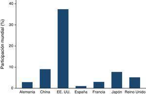 Importancia relativa de los mercados bursátiles.