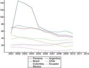 Total Central Government Debt-to-GDP ratio (%). (Latin American countries' evolution.)