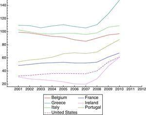 Total Central Government Debt-to-GDP ratio (%). (Evolution of the US and European countries.)