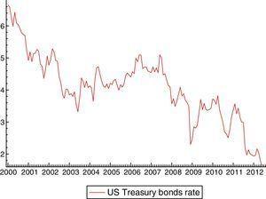 US Treasury 10 year bond rate evolution (Monthly data 2001–2009).