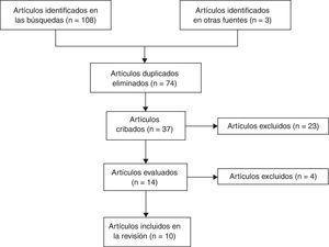 Flujograma de PRISA sobre la revisión sistemática literaria.