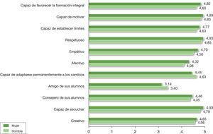 """Comparación de medias en los componentes de la escala """"El buen docente ha de ser"""" en función del sexo."""