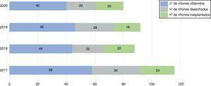 Resumen de la actividad de obtención de riñón en el Hospital Universitario de Careggi (trimestre febrero-abril, años 2017-2020). En el trimestre febrero-abril de 2020 (período COVID), nuestro equipo local de trasplantes realizó la obtención de riñón en toda la región de Florencia. Además, en abril aceptamos para trasplante renal dos riñones de otra región del norte de Italia que experimentó severos desafíos logísticos en la asignación del injerto en ese período. La Toscana había declarado oficialmente que la actividad de trasplantes, siendo un «procedimiento urgente», debía mantenerse activa durante la pandemia (deliberación n. 572, 4 de mayo de 2020, Consejo Regional de Toscana, disponible en: https://www.regione.toscana.it). En concreto, se pidió a los centros de trasplantes que aseguraran la proporcionalidad histórica entre los órganos ofrecidos (de los centros de obtención tanto regionales como extrarregionales) y los órganos trasplantados, respetando los principios de seguridad publicados por el Centro Regional de Trasplantes y la Organización Italiana de Trasplantes.