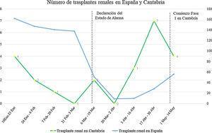 Número de trasplantes renales en España y Cantabria durante los primeros meses de 2020.