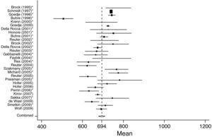 Forest plot of individual study results and pooled mean estimator from a random-effects meta analysis concerning GEDVI data in surgical patients (SURG). *Studies in which ITBVI was transformed to GEDVI (GEDVI=ITBVI/1.25).