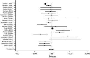 Forest plot of individual study results and pooled mean estimator from a random-effects meta analysis concerning GEDVI data in non-surgical patients (SEP). *Studies in which ITBVI was transformed to GEDVI (GEDVI=ITBVI/1.25).