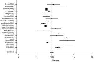 Forest plot of individual study results and pooled mean estimator from a random-effects meta analysis concerning EVLWI data in surgical patients (SURG).