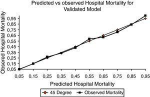 Predicted vs. observed mortality for validated model.