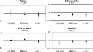 Evolución de odds ratio e intervalos de confianza del 95% para el tratamiento con aspirina, betabloqueantes, IECA y/o ARA-II y estatinas en los 3 periodos. Una OR>1 indica mayor administración de los fármacos en los ≥80 años y una OR<1 indica menor administración de los fármacos en los ≥80 años. El valor de la p indica la significación estadística del término de interacción entre la variable indicadora de la edad (≥80 años frente a <80 años) y del periodo de análisis.