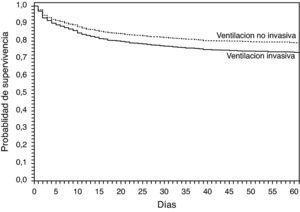 Gráfica de supervivencia ajustada según regresión logística de Cox para pacientes con VMI y con VNI.