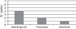 Antifúngico de 1.ª elección en la profilaxis postrasplante.