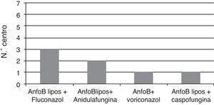 Antifúngicos utilizados en la profilaxis combinada.