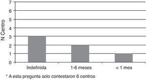 Duración de la profilaxis antifúngica en el postoperatorio de TxP.