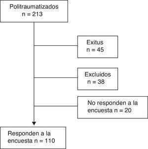 Diagrama de flujo de los pacientes del grupo de estudio.