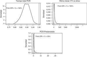 Distribuciones posteriores de las odds ratio del tiempo total de PCR, ritmo inicial FV y PCR presenciada. Modelo de regresión logística para supervivencia al alta hospitalaria. OR: odds ratio&#59; PCR: parada cardiorrespiratoria&#59; RCP: reanimación cardiopulmonar.