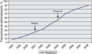 Frecuencia de la administración de estatinas durante la fase aguda del IM desde enero de 1998 hasta diciembre de 2008, tanto en los pacientes con SCA en tratamiento previamente con estatinas como en aquellos que no se trataban. Marcados con flechas, las fechas de los estudios más relevantes que demostraron efectos beneficiosos de las estatinas en el SCA.