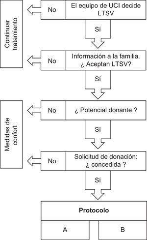 Esquema del procedimiento seguido ante la decisión de limitar el tratamiento de soporte vital de un paciente y la valoración como posible donante de órganos.