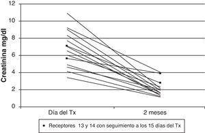 Evolución de las creatininas séricas desde el día del trasplante hasta la revisión a los 2 meses. En los últimos receptores (13 y 14, cuadrado negro) la revisión se hizo a los 15d.