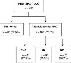 Distribución de las alteraciones del MHC tras la SOG.