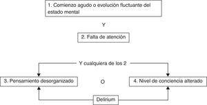 Diagrama de flujo del Confusion Assessment Method for the Intensive Care Unit (CAM-ICU). Adaptada de Ely et al.90.