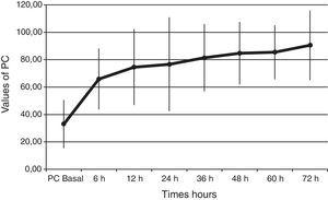 Trend of protein C zymogen during the 72h of administration.