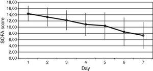 Variation of Sequential Organ Failure Assessment (SOFA), score during and after protein C zymogen administration.