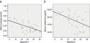 Relación entre la actividad de glutatión peroxidasa 3 y selenio sérico, y el score APACHE II. GPx-3 vs. APACHE II, r2=0,225, p=0,003&#59; Sevs. APACHE II, r2=0,209, p=0,005. APACHE II: Acute Physiology and Chronic Health Evaluation II&#59; GPx-3: glutatión peroxidasa 3&#59; Se: selenio sérico&#59; UCI: Unidad de Cuidados Intensivos. Fuente: Manzanares et al.18, con permiso.