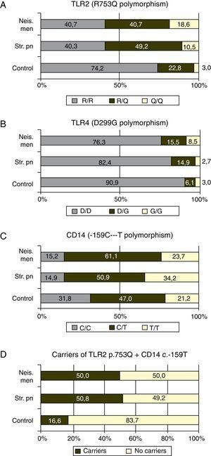 (A–C) The genotypic frequencies in patients and controls of the studied polymorphisms. (D) The frequency of carriers of both risk alleles in patients and controls. Neis. Men: Neisseria meningitidis&#59; Srt. pn: Streptococcus pneumoniae.