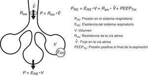 Ecuación del movimiento. La ecuación del movimiento del sistema respiratorio relaciona la presión en el mismo con los diferentes valores de volumen y flujo aéreo y las características mecánicas del sistema (elastancia y resistencia).