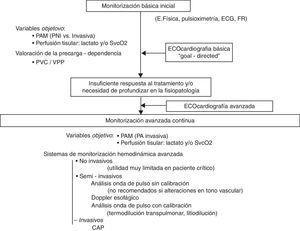 Algoritmo de evaluación de la función cardiovascular y monitorización hemodinámica en las situaciones de shock. CAP: catéter de arteria pulmonar; ECG: electrocardiograma; FR: frecuencia respiratoria; PA: presión arterial; PAM: presión arterial media; PNI: presión no invasiva; PVC: presión venosa central; SvcO2: saturación venosa central de oxígeno; VPP: variación de presión de pulso.